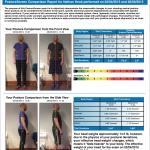 Posture improvements every day! Effective Chiropractic and Nutritional care.